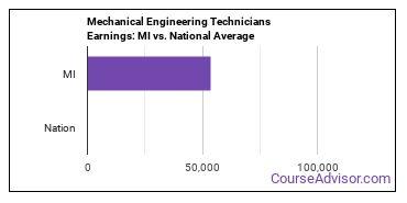 Mechanical Engineering Technicians Earnings: MI vs. National Average