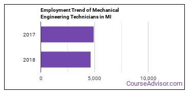Mechanical Engineering Technicians in MI Employment Trend