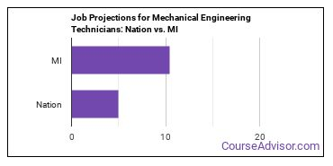 Job Projections for Mechanical Engineering Technicians: Nation vs. MI