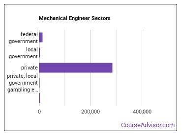 Mechanical Engineer Sectors