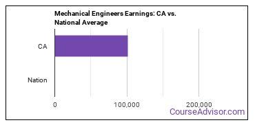 Mechanical Engineers Earnings: CA vs. National Average