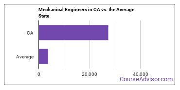 Mechanical Engineers in CA vs. the Average State