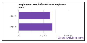 Mechanical Engineers in CA Employment Trend