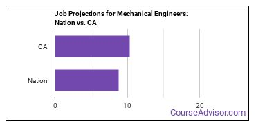 Job Projections for Mechanical Engineers: Nation vs. CA