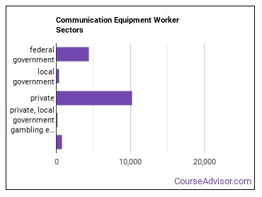 Communication Equipment Worker Sectors