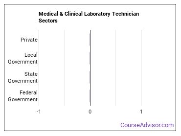 Medical & Clinical Laboratory Technician Sectors