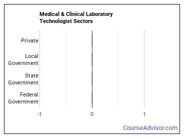 Medical & Clinical Laboratory Technologist Sectors