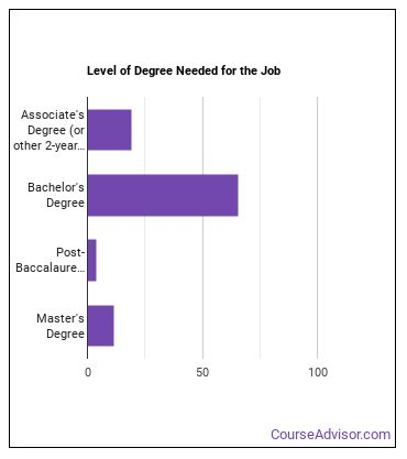 Medical or Health Services Manager Degree Level