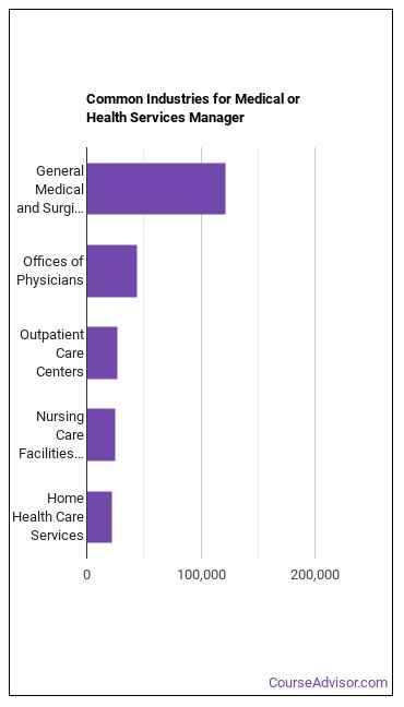 Medical or Health Services Manager Industries