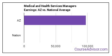 Medical and Health Services Managers Earnings: AZ vs. National Average