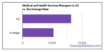 Medical and Health Services Managers in AZ vs. the Average State