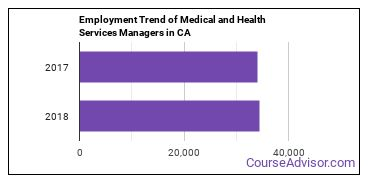 Medical and Health Services Managers in CA Employment Trend