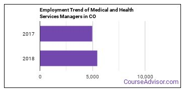 Medical and Health Services Managers in CO Employment Trend
