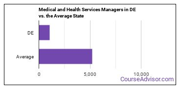 Medical and Health Services Managers in DE vs. the Average State