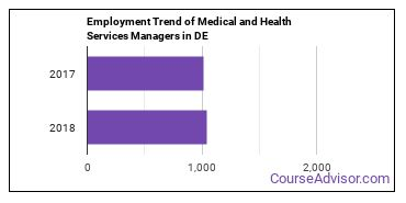 Medical and Health Services Managers in DE Employment Trend