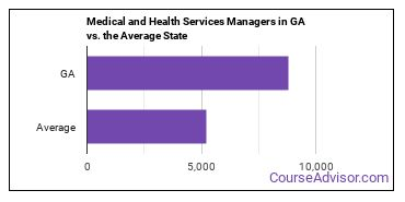 Medical and Health Services Managers in GA vs. the Average State
