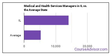 Medical and Health Services Managers in IL vs. the Average State