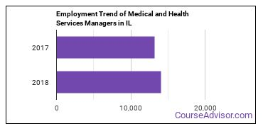 Medical and Health Services Managers in IL Employment Trend