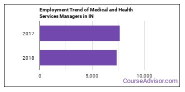 Medical and Health Services Managers in IN Employment Trend