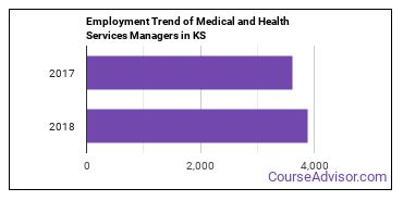 Medical and Health Services Managers in KS Employment Trend