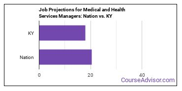 Job Projections for Medical and Health Services Managers: Nation vs. KY