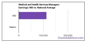 Medical and Health Services Managers Earnings: MD vs. National Average