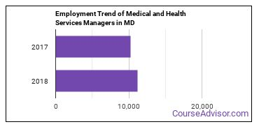 Medical and Health Services Managers in MD Employment Trend