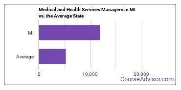 Medical and Health Services Managers in MI vs. the Average State