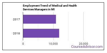 Medical and Health Services Managers in MI Employment Trend