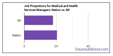 Job Projections for Medical and Health Services Managers: Nation vs. MI