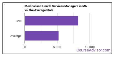 Medical and Health Services Managers in MN vs. the Average State