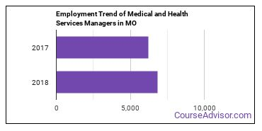 Medical and Health Services Managers in MO Employment Trend
