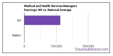 Medical and Health Services Managers Earnings: NV vs. National Average