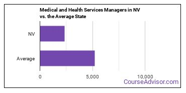 Medical and Health Services Managers in NV vs. the Average State