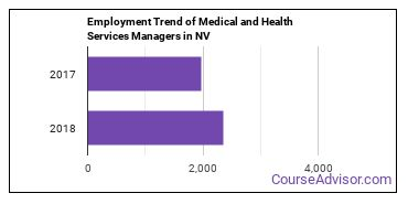 Medical and Health Services Managers in NV Employment Trend