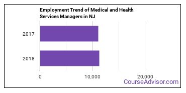 Medical and Health Services Managers in NJ Employment Trend