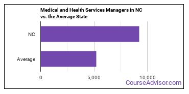 Medical and Health Services Managers in NC vs. the Average State