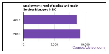 Medical and Health Services Managers in NC Employment Trend