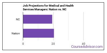 Job Projections for Medical and Health Services Managers: Nation vs. NC