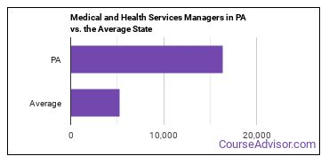 Medical and Health Services Managers in PA vs. the Average State