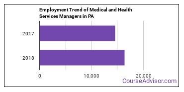 Medical and Health Services Managers in PA Employment Trend