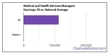 Medical and Health Services Managers Earnings: RI vs. National Average