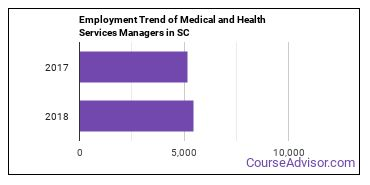 Medical and Health Services Managers in SC Employment Trend