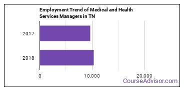 Medical and Health Services Managers in TN Employment Trend