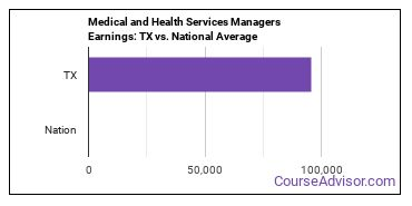 Medical and Health Services Managers Earnings: TX vs. National Average