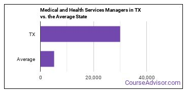 Medical and Health Services Managers in TX vs. the Average State