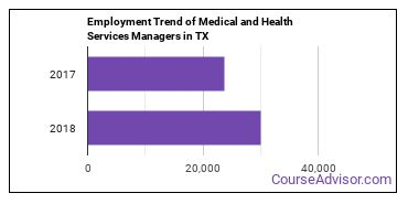 Medical and Health Services Managers in TX Employment Trend