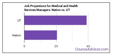Job Projections for Medical and Health Services Managers: Nation vs. UT