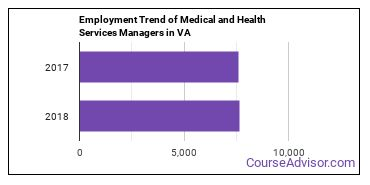 Medical and Health Services Managers in VA Employment Trend