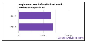 Medical and Health Services Managers in WA Employment Trend